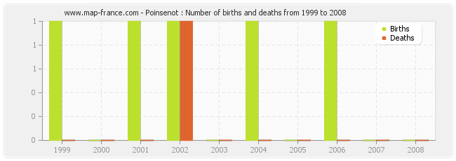 Poinsenot : Number of births and deaths from 1999 to 2008