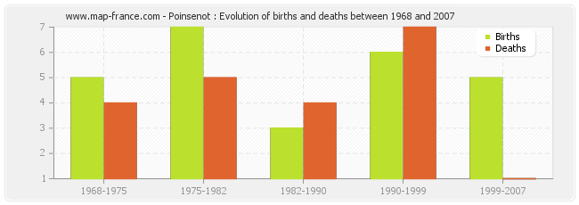 Poinsenot : Evolution of births and deaths between 1968 and 2007