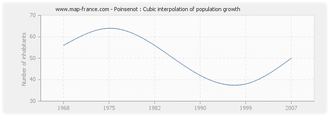 Poinsenot : Cubic interpolation of population growth