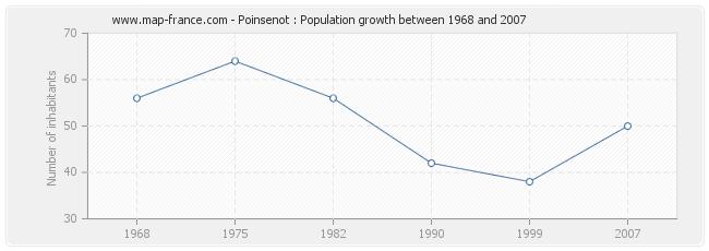 Population Poinsenot