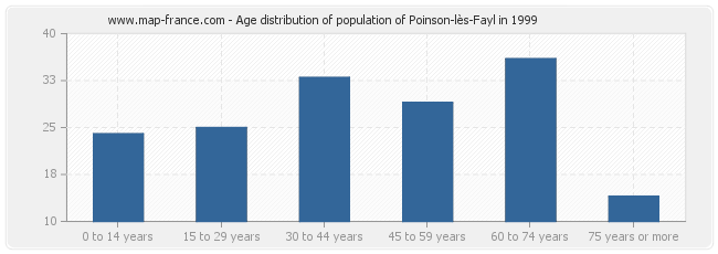 Age distribution of population of Poinson-lès-Fayl in 1999