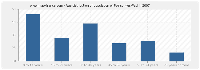 Age distribution of population of Poinson-lès-Fayl in 2007