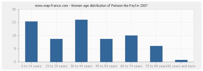 Women age distribution of Poinson-lès-Fayl in 2007