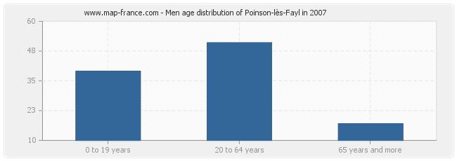 Men age distribution of Poinson-lès-Fayl in 2007