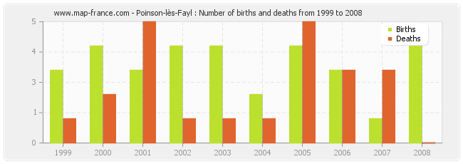 Poinson-lès-Fayl : Number of births and deaths from 1999 to 2008