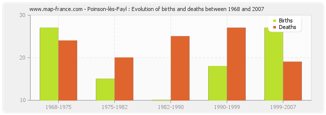 Poinson-lès-Fayl : Evolution of births and deaths between 1968 and 2007