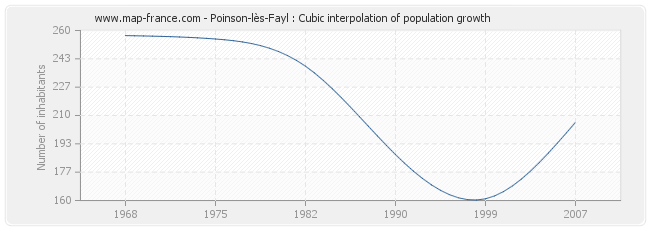Poinson-lès-Fayl : Cubic interpolation of population growth