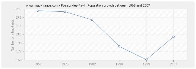 Population Poinson-lès-Fayl