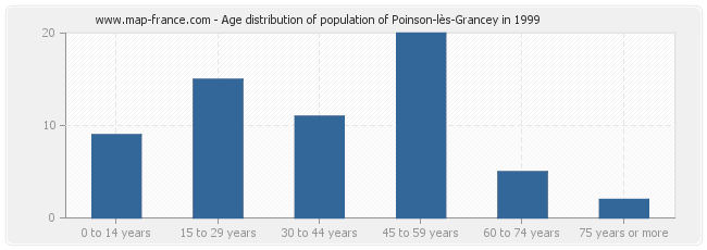 Age distribution of population of Poinson-lès-Grancey in 1999