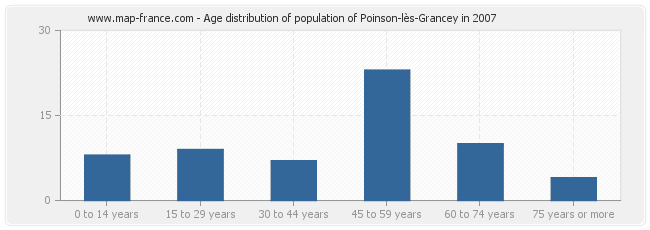 Age distribution of population of Poinson-lès-Grancey in 2007