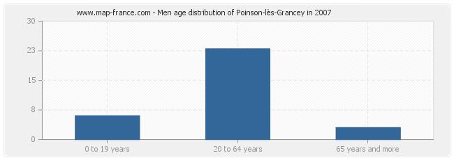 Men age distribution of Poinson-lès-Grancey in 2007