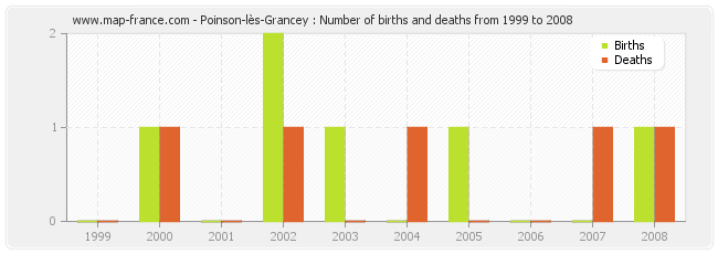 Poinson-lès-Grancey : Number of births and deaths from 1999 to 2008