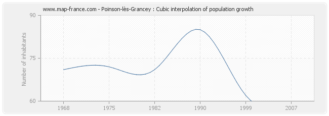 Poinson-lès-Grancey : Cubic interpolation of population growth