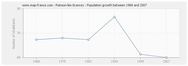 Population Poinson-lès-Grancey