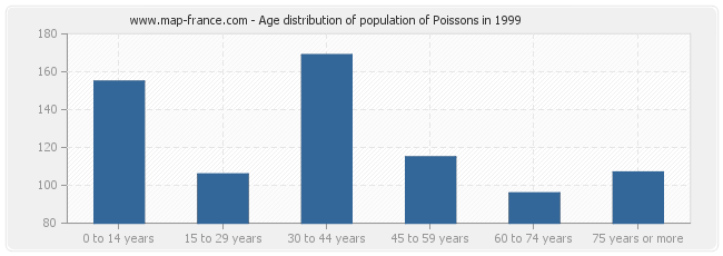 Age distribution of population of Poissons in 1999