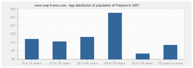 Age distribution of population of Poissons in 2007