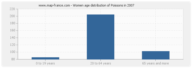 Women age distribution of Poissons in 2007