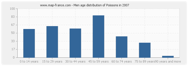 Men age distribution of Poissons in 2007