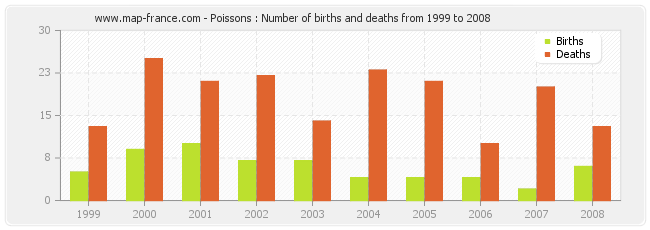Poissons : Number of births and deaths from 1999 to 2008
