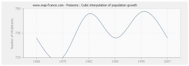 Poissons : Cubic interpolation of population growth