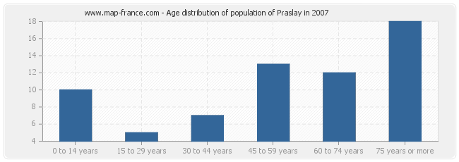 Age distribution of population of Praslay in 2007