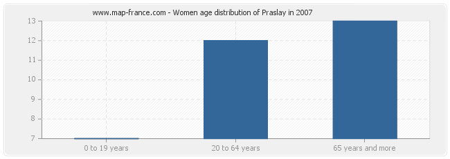 Women age distribution of Praslay in 2007