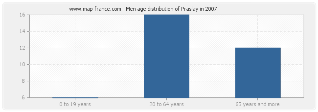 Men age distribution of Praslay in 2007