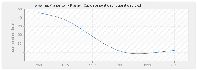 Praslay : Cubic interpolation of population growth