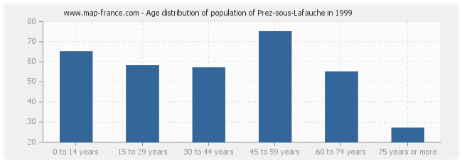 Age distribution of population of Prez-sous-Lafauche in 1999