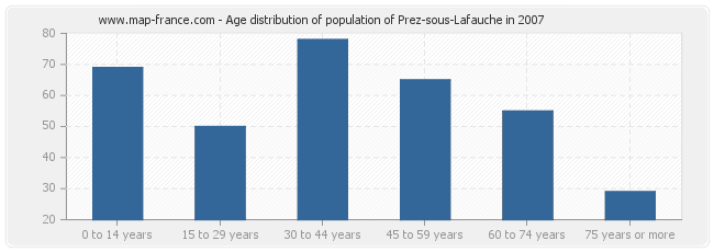 Age distribution of population of Prez-sous-Lafauche in 2007