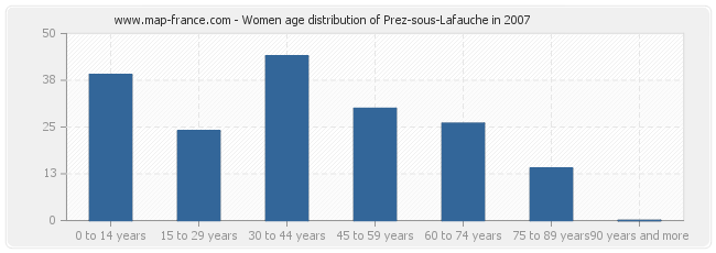 Women age distribution of Prez-sous-Lafauche in 2007