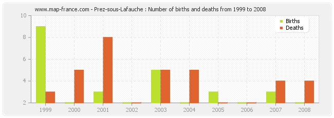 Prez-sous-Lafauche : Number of births and deaths from 1999 to 2008