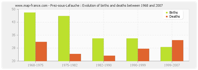 Prez-sous-Lafauche : Evolution of births and deaths between 1968 and 2007