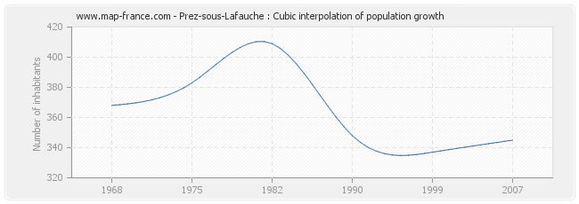 Prez-sous-Lafauche : Cubic interpolation of population growth