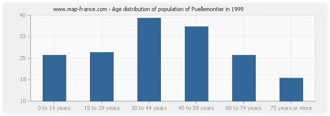 Age distribution of population of Puellemontier in 1999