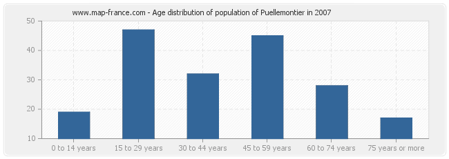 Age distribution of population of Puellemontier in 2007