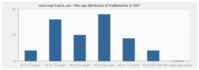 Men age distribution of Puellemontier in 2007