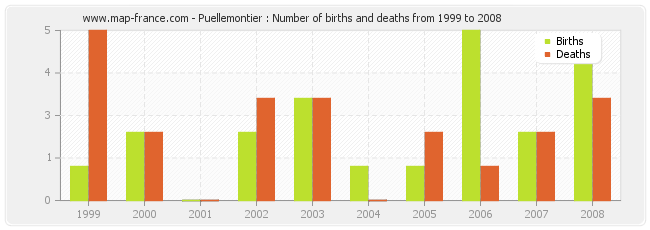 Puellemontier : Number of births and deaths from 1999 to 2008