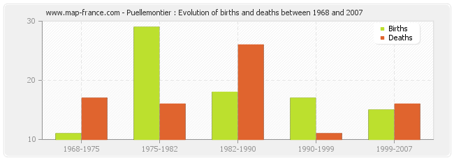 Puellemontier : Evolution of births and deaths between 1968 and 2007