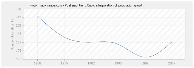 Puellemontier : Cubic interpolation of population growth