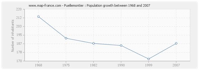 Population Puellemontier