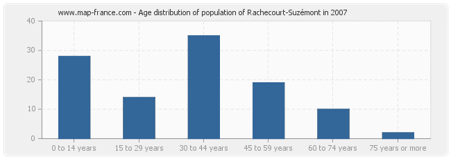 Age distribution of population of Rachecourt-Suzémont in 2007