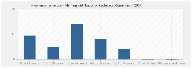 Men age distribution of Rachecourt-Suzémont in 2007