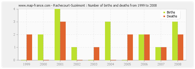 Rachecourt-Suzémont : Number of births and deaths from 1999 to 2008