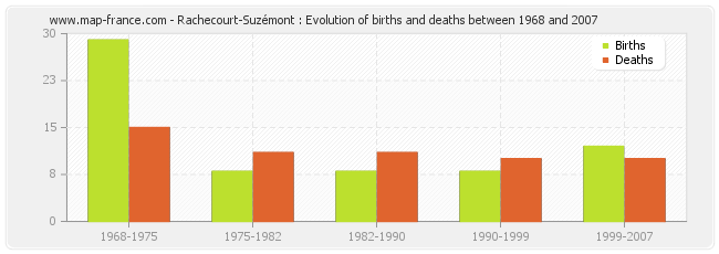 Rachecourt-Suzémont : Evolution of births and deaths between 1968 and 2007