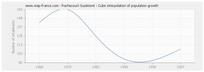 Rachecourt-Suzémont : Cubic interpolation of population growth