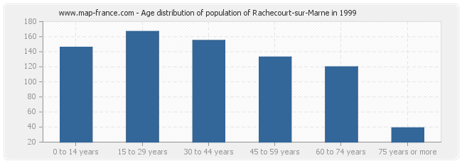 Age distribution of population of Rachecourt-sur-Marne in 1999