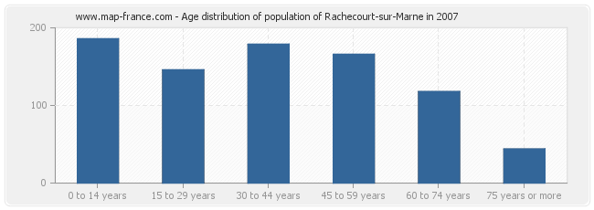 Age distribution of population of Rachecourt-sur-Marne in 2007