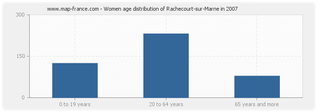 Women age distribution of Rachecourt-sur-Marne in 2007