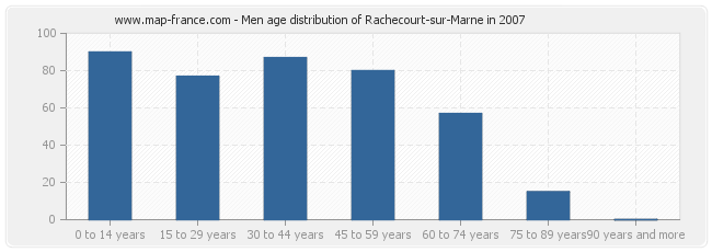 Men age distribution of Rachecourt-sur-Marne in 2007